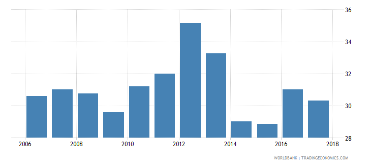 tunisia labor force participation rate for ages 15 24 total percent national estimate wb data