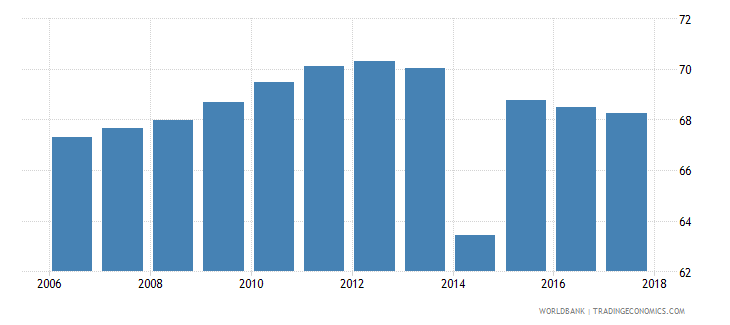 tunisia labor force participation rate male percent of male population ages 15 national estimate wb data