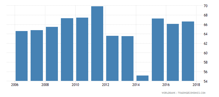 tunisia labor force with advanced education percent of total wb data