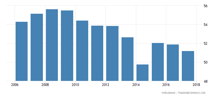 tunisia labor force with basic education percent of total wb data