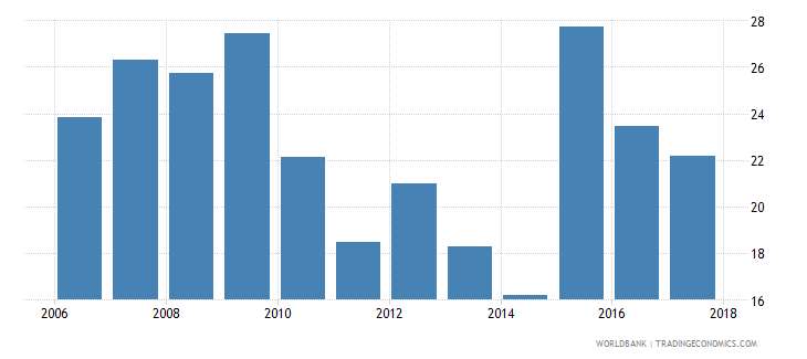tunisia liquid assets to deposits and short term funding percent wb data