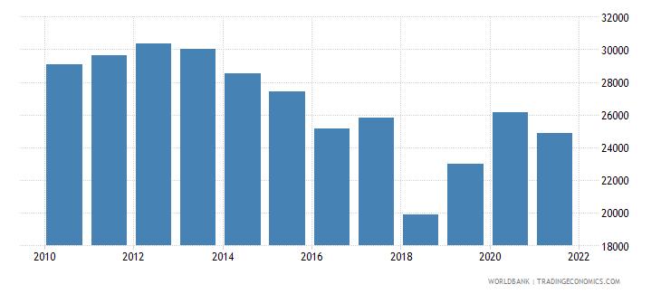 tunisia liquid liabilities in millions usd 2000 constant wb data
