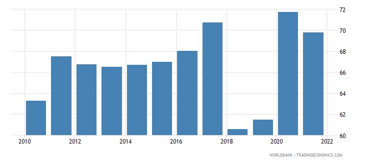 tunisia liquid liabilities to gdp percent wb data