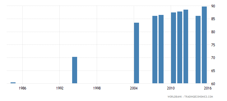 tunisia literacy rate adult male percent of males ages 15 and above wb data