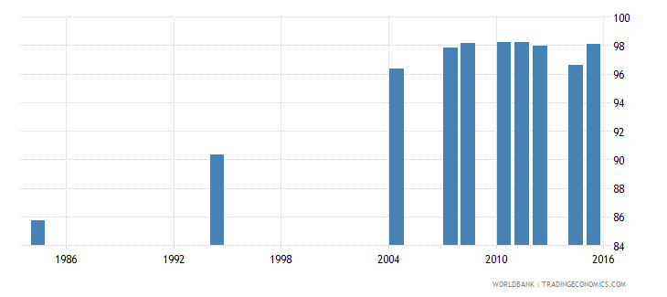 tunisia literacy rate youth male percent of males ages 15 24 wb data