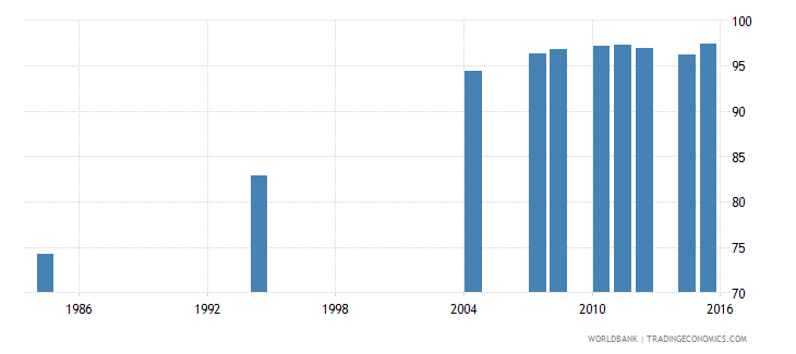 tunisia literacy rate youth total percent of people ages 15 24 wb data