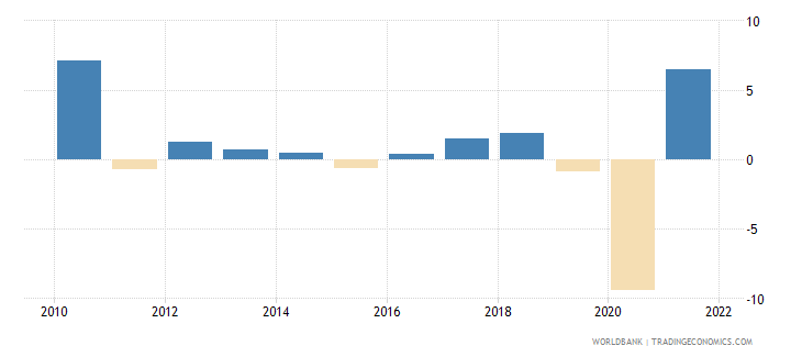 tunisia manufacturing value added annual percent growth wb data