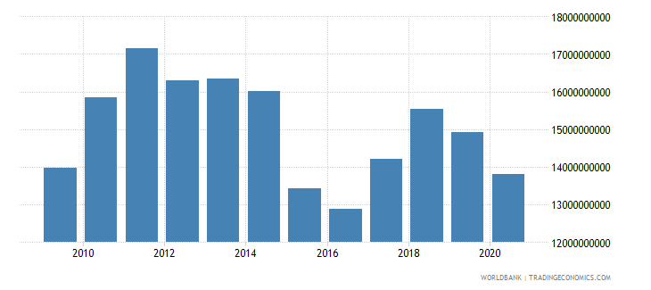 tunisia merchandise exports by the reporting economy us dollar wb data