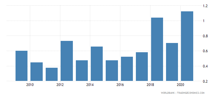 tunisia merchandise exports to developing economies in east asia  pacific percent of total merchandise exports wb data