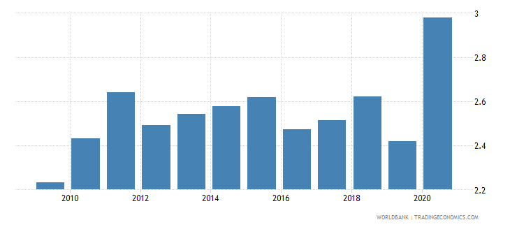 tunisia merchandise exports to developing economies in sub saharan africa percent of total merchandise exports wb data