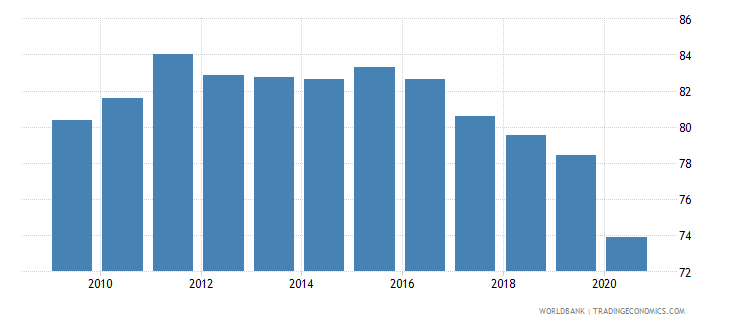 tunisia merchandise exports to high income economies percent of total merchandise exports wb data