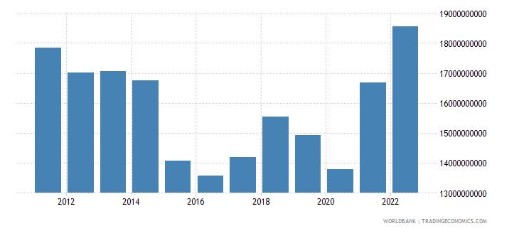 tunisia merchandise exports us dollar wb data