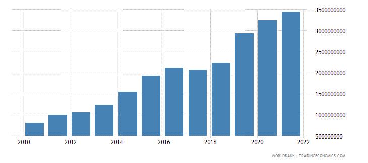 tunisia military expenditure current lcu wb data