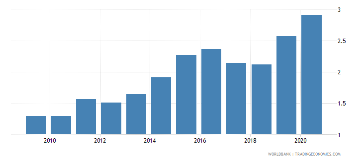 tunisia military expenditure percent of gdp wb data