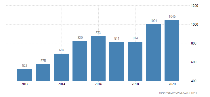 Tunisia Military Expenditure