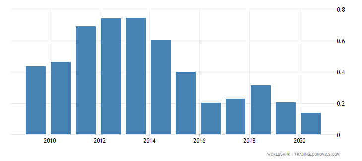 tunisia natural gas rents percent of gdp wb data