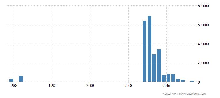tunisia net bilateral aid flows from dac donors australia us dollar wb data