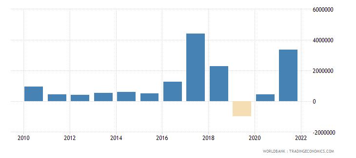 tunisia net bilateral aid flows from dac donors austria us dollar wb data