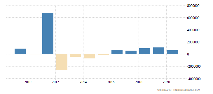 tunisia net bilateral aid flows from dac donors belgium us dollar wb data