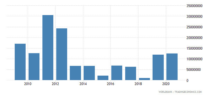 tunisia net bilateral aid flows from dac donors france us dollar wb data