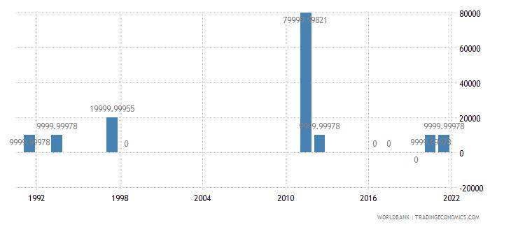tunisia net bilateral aid flows from dac donors ireland us dollar wb data