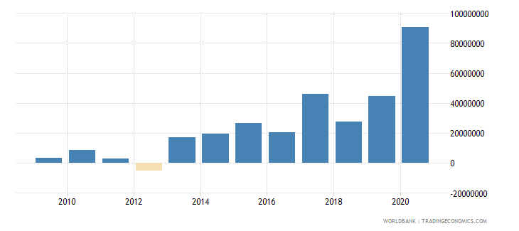 tunisia net bilateral aid flows from dac donors italy us dollar wb data
