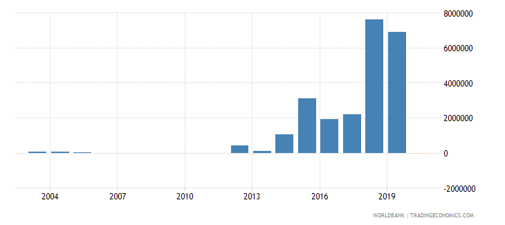 tunisia net bilateral aid flows from dac donors norway us dollar wb data