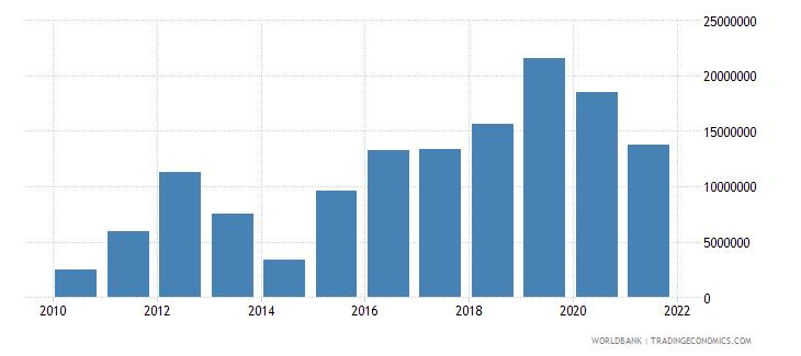 tunisia net bilateral aid flows from dac donors united kingdom us dollar wb data