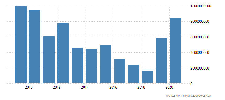 tunisia net foreign assets current lcu wb data