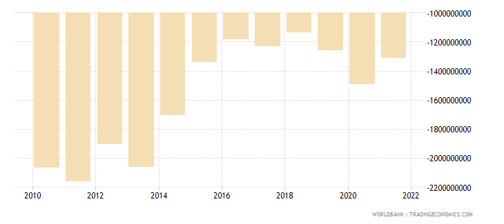 tunisia net income from abroad us dollar wb data