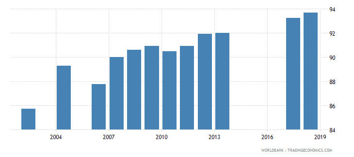 tunisia net intake rate in grade 1 percent of official school age population wb data