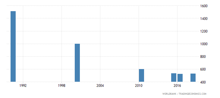 tunisia number of deaths ages 5 14 years wb data
