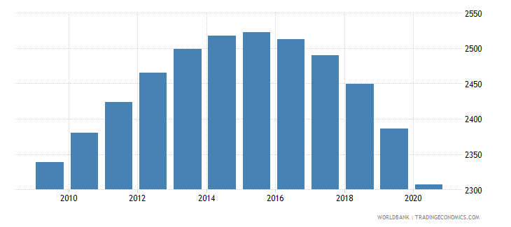 tunisia number of neonatal deaths wb data