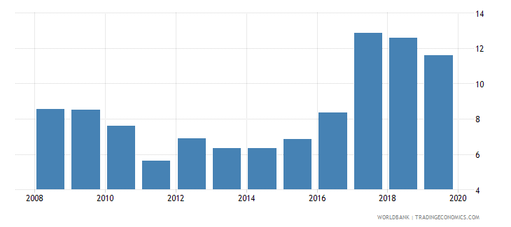 tunisia outstanding international private debt securities to gdp percent wb data