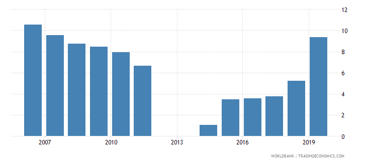 tunisia outstanding international public debt securities to gdp percent wb data