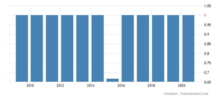 tunisia per capita gdp growth wb data