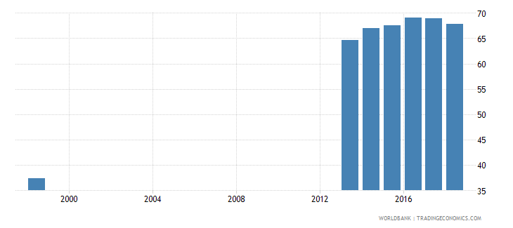 tunisia percentage of students in tertiary isced 8 programmes who are female percent wb data