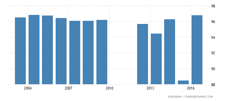 tunisia persistence to grade 5 total percent of cohort wb data