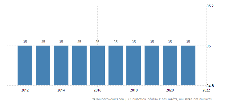 Tunisia Personal Income Tax Rate