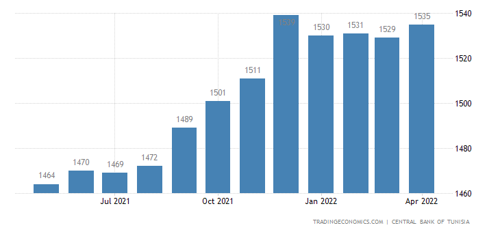 Tunisia Households Savings