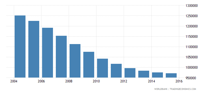 tunisia population ages 11 16 total wb data