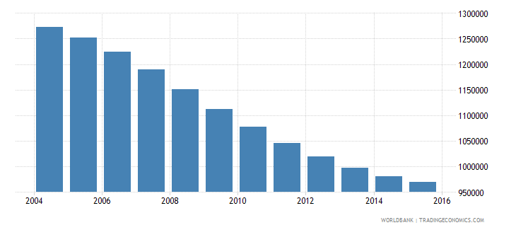 tunisia population ages 12 17 total wb data