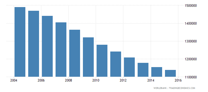 tunisia population ages 12 18 total wb data
