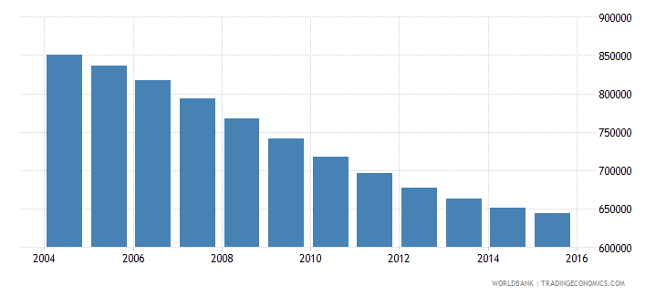 tunisia population ages 13 16 total wb data