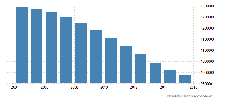 tunisia population ages 14 19 total wb data