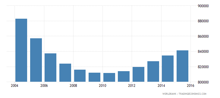 tunisia population ages 6 10 total wb data