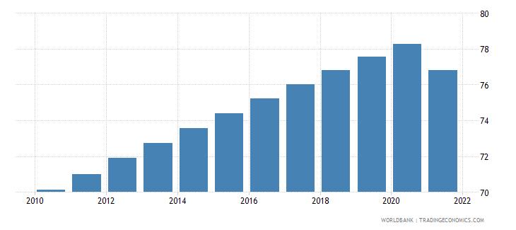 tunisia population density people per sq km wb data
