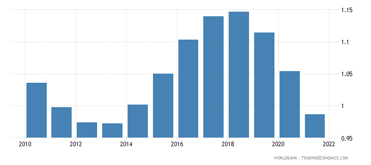 tunisia population growth annual percent wb data