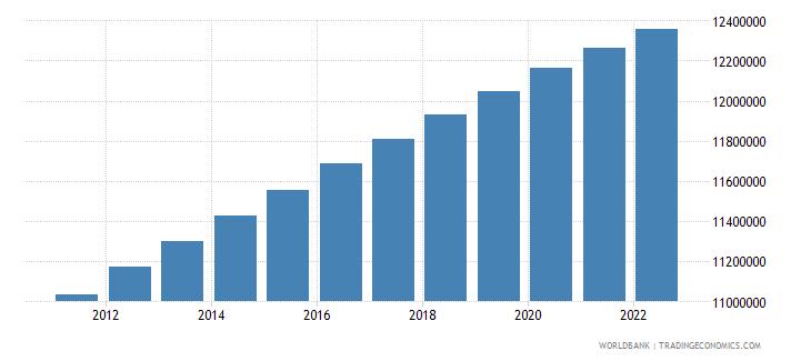 tunisia population total wb data
