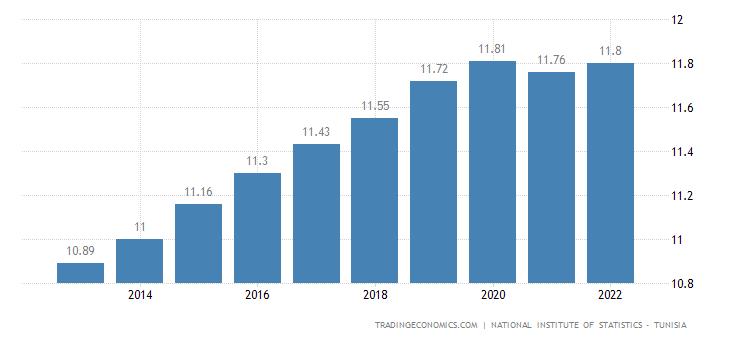 Tunisia Population
